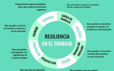 Ocho relaciones para mejorar la resiliencia en el trabajo